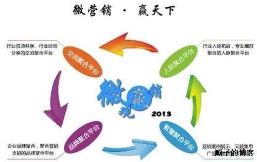 郑州餐饮行业如何做好微信微营销?