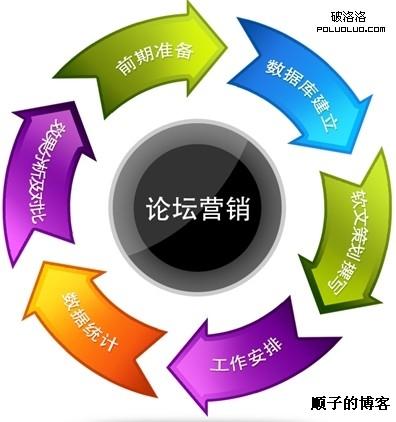 微营销之企业技巧篇