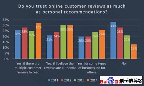 文章评论对网站seo推广排名的影响探究