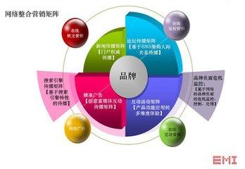 在郑州网络营销必须具备的营销型网站