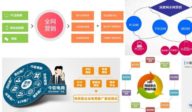 营销型网站和展示型网站的区别,营销型网站案例