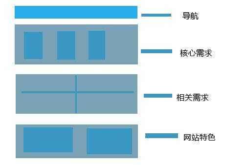 seo建站首页精致布局设计