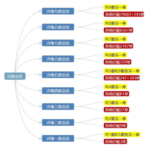 拓客新零售系统开发流程