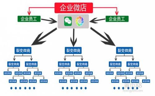 传统企业在运行微分销系统中的三个误区