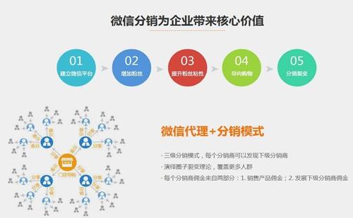 选择三级分销系统开发最主要的5个方面