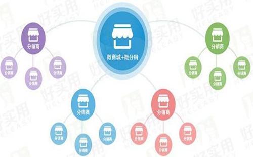 微信分销小程序的作用是什么?