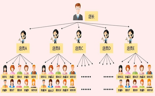 微信分销系统的出现可以给企业带来什么影响?