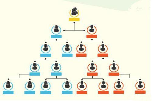 直销双轨制系统设计,直销双轨制系统制度模式