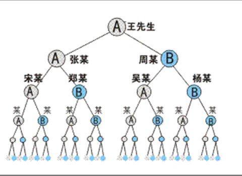 双轨直销系统后台管理功能简单介绍