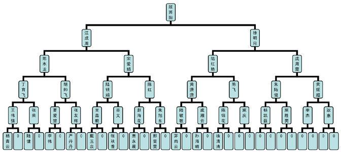 河南双轨直销系统开发,双轨直销系统都应该具有哪些功能